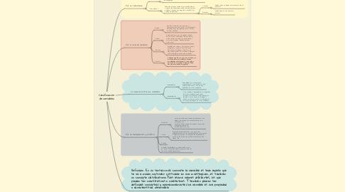 Mind Map: Clasificación de variables