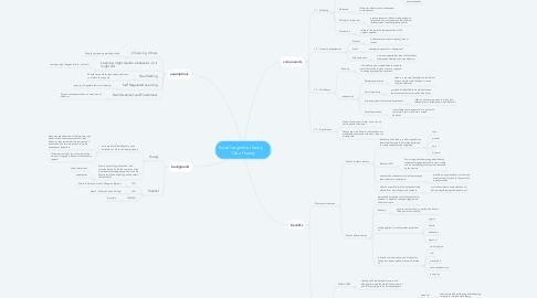 Mind Map: Social cognitive theory     Dieu Huong
