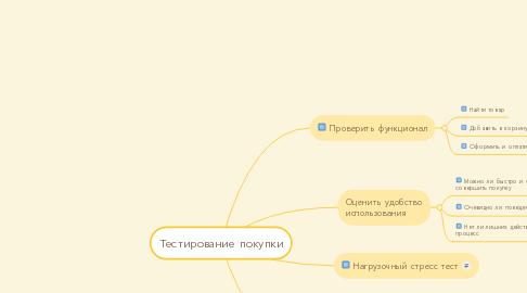 Mind Map: Тестирование покупки