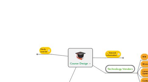 Mind Map: Course Design