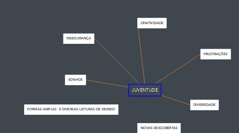 Mind Map: JUVENTUDE