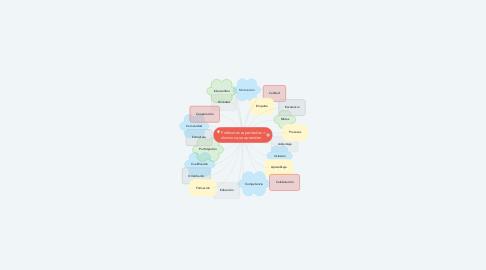 Mind Map: Profesores capacitados = alumnos que aprenden