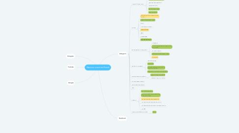 Mind Map: Иде для контента Result