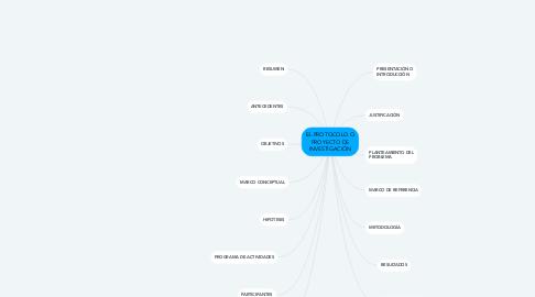 Mind Map: EL PROTOCOLO O PROYECTO DE INVESTIGACIÓN