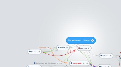 Mind Map: Karakterene i Hamlet