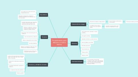 Mind Map: Procedimiento para elaborar un marco teórico