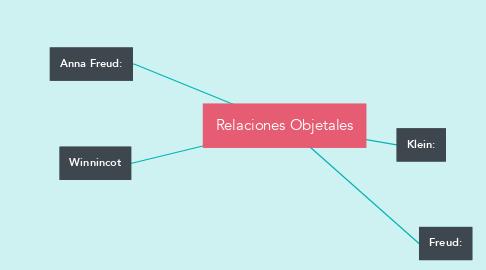 Mind Map: Relaciones Objetales