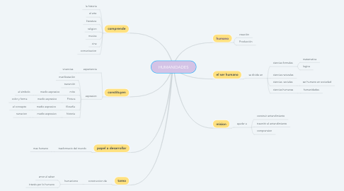 Mind Map: HUMANIDADES