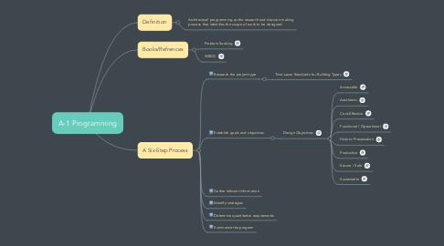 Mind Map: A-1 Programming