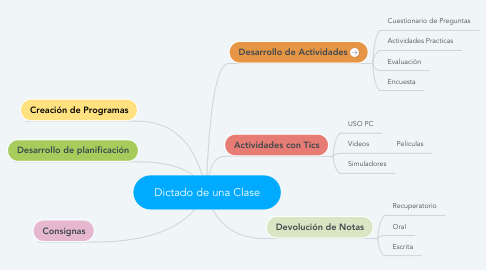 Mind Map: Dictado de una Clase