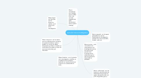 Mind Map: tipos de marco investigativo