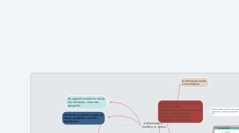 Mind Map: A dificuldade de  classificar os  paises
