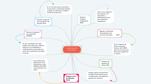 Mind Map: COMPONENTES DEL SISPRO