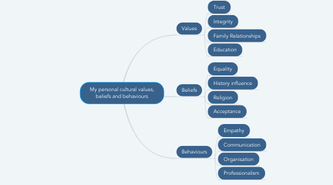 Mind Map: My personal cultural values, beliefs and behaviours