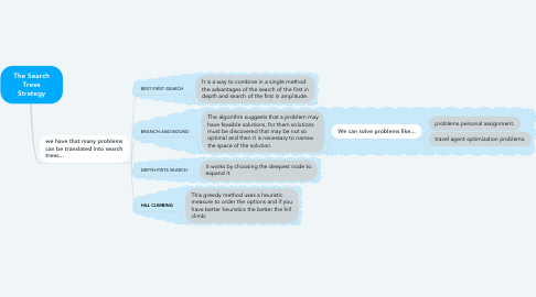 Mind Map: The Search Trees Strategy