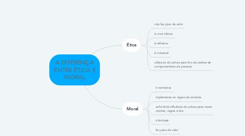Mind Map: A DIFERENÇA ENTRE ÉTICA E MORAL