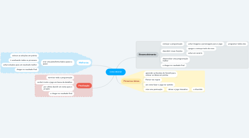 Mind Map: DESORDEM