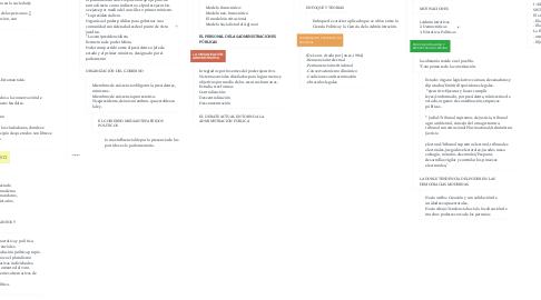 Mind Map: ORGANIZACIÓN INSTITUCIONAL Y ADMINISTRATIVA DEL ESTADO DEMOCRATICO