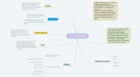 Mind Map: ETICA EMPRESARIAL
