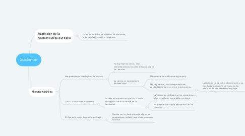 Mind Map: Gadamer