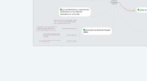 Mind Map: Educación. Conceptualista y relaciones