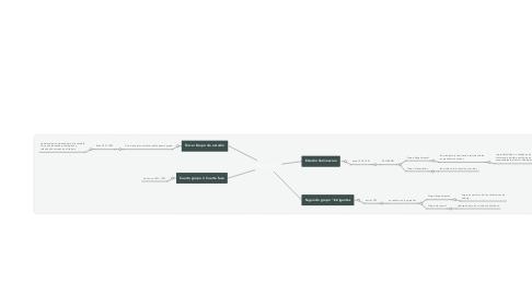 Mind Map: hawthorne