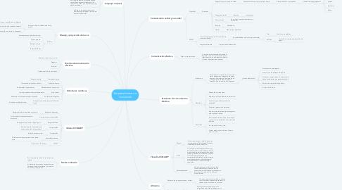 Mind Map: Emprendimiento e innovación