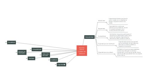 Mind Map: ISO/IEC 25010: Calidad de Software