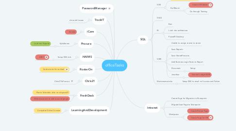 Mind Map: officeTasks
