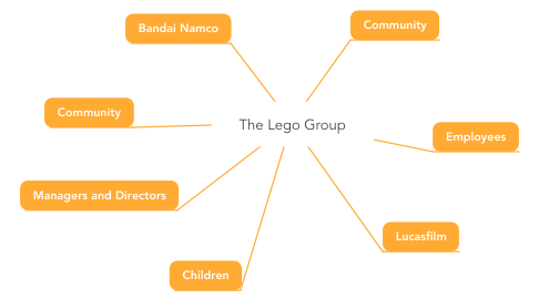 Mind Map: The Lego Group