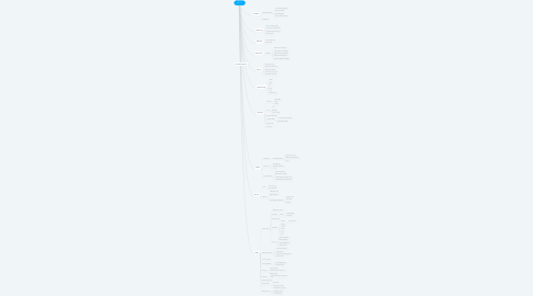 Mind Map: web con