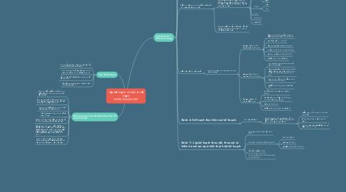 Mind Map: Lập kế hoạch và thực thi kế hoạch PARIS HOÀNG KIM