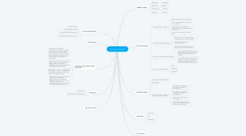 Mind Map: Teknologiforståelse