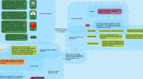 Mind Map: Características de las  potencias mundiales y  los emergentes.