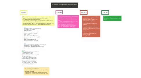 Mind Map: Алгоритм действий при послеродовом кровотечении