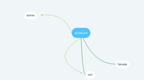 Mind Map: alolalom