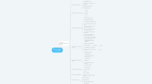 Mind Map: Покупка первой т-ки 5568