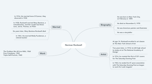 Mind Map: Norman Rockwell