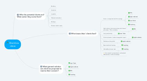 Mind Map: Blackbox ideas