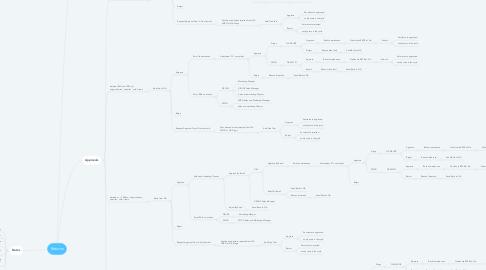 Mind Map: عقد شراء