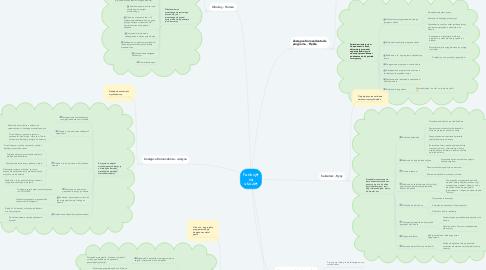 Mind Map: Funkcje na obozie