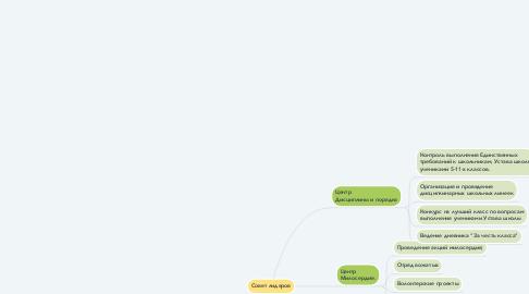 Mind Map: Совет лидеров