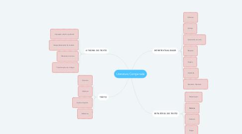 Mind Map: Literatura Comparada