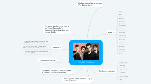 Mind Map: Panic! At The Disco