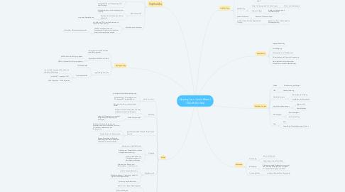 Mind Map: Doping (von Justin Rhein | OSZEE BG16a)