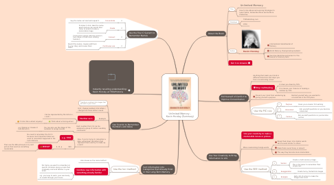 Mind Map: Unlimited Memory - Kevin Horsley (Summary)