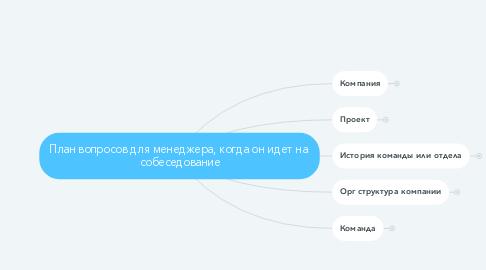 Mind Map: План вопросов для менеджера, когда он идет на  собеседование