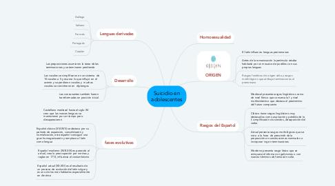 Mind Map: Origen y evolución del  español el castellano que deriva del  latín y esa lengua se hablaba en  el imperio romano