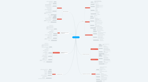 Mind Map: Anti Hipertensivos