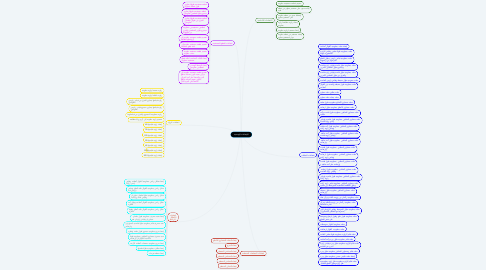 Mind Map: الإنشاءات الهندسية